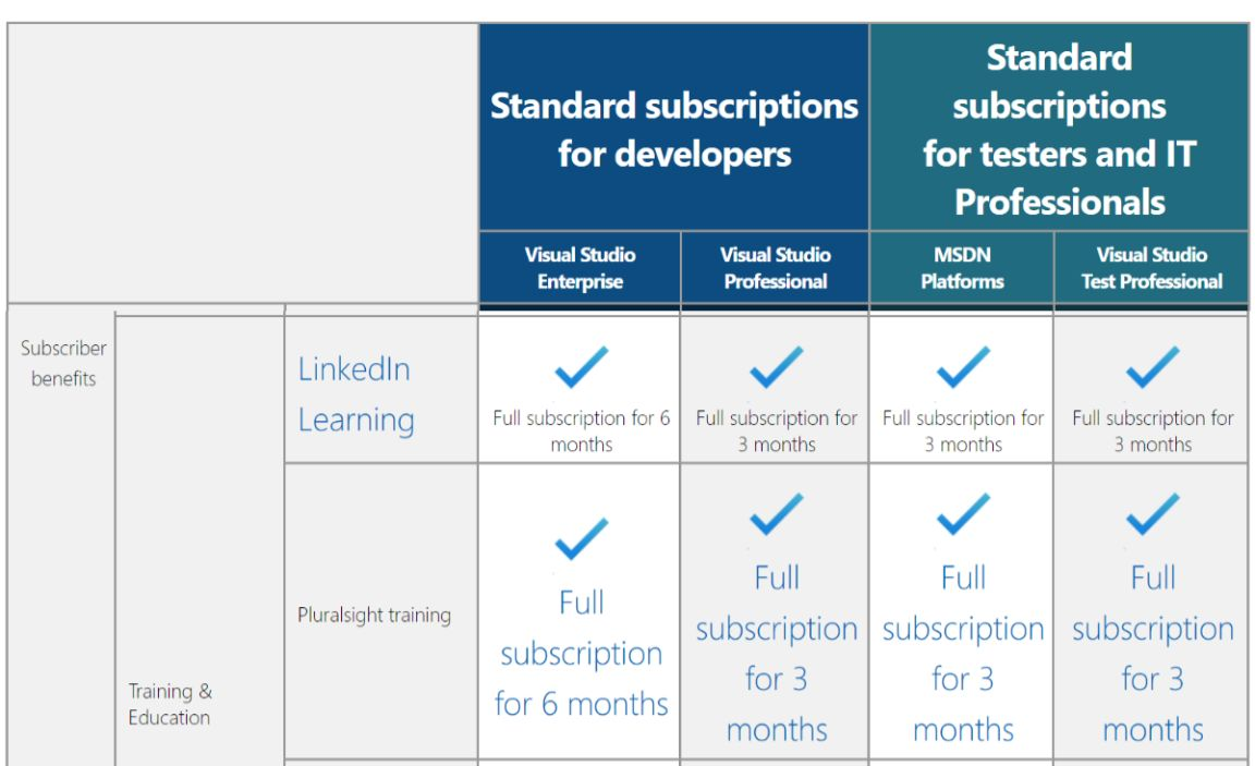 LinkedIn Premium & LinkedIn Learning 3 months or 6 months free to Visual Studio Annual Subscription
