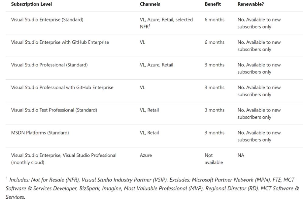 LinkedIn Premium & LinkedIn Learning 3 months or 6 months free to Visual Studio Enterprise, Professional, MSDN Annual Subscription