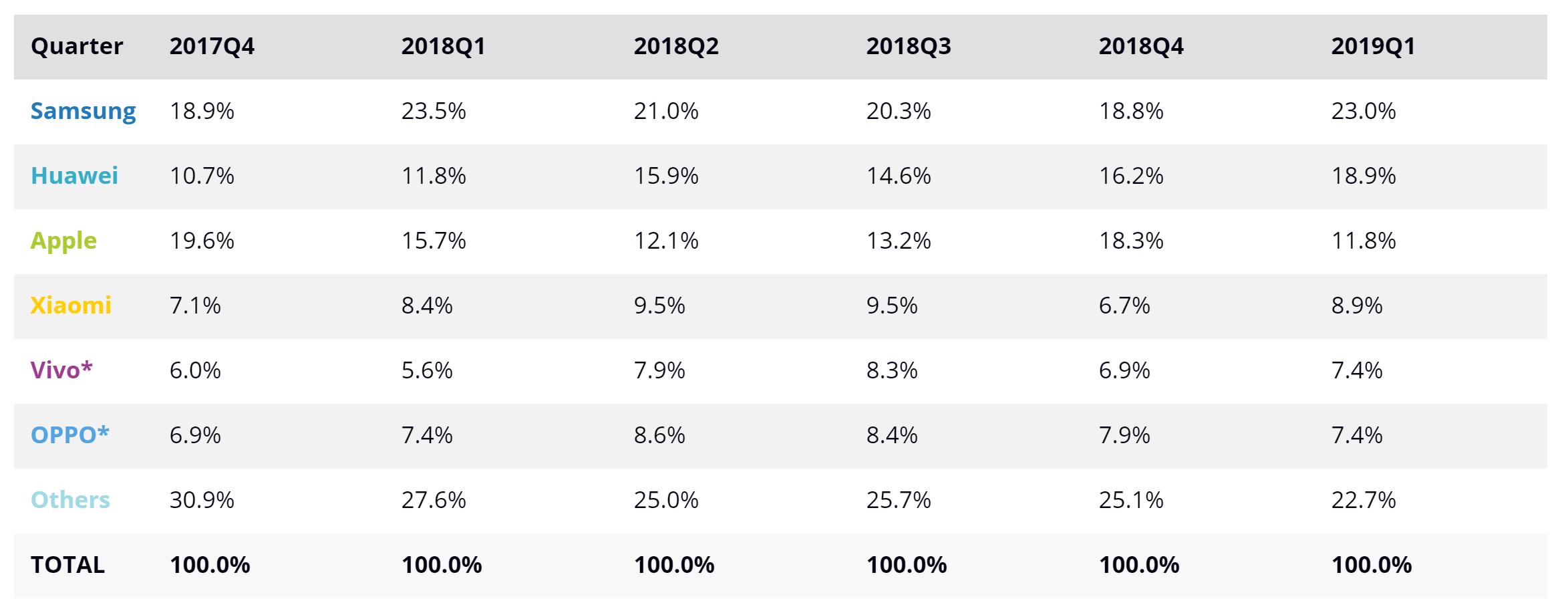 IDC Smartphone Market Share Updated Q1 2019