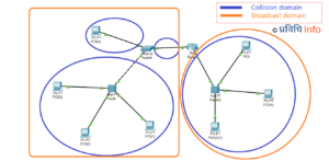 Difference between Broadcast domain and Collision domain