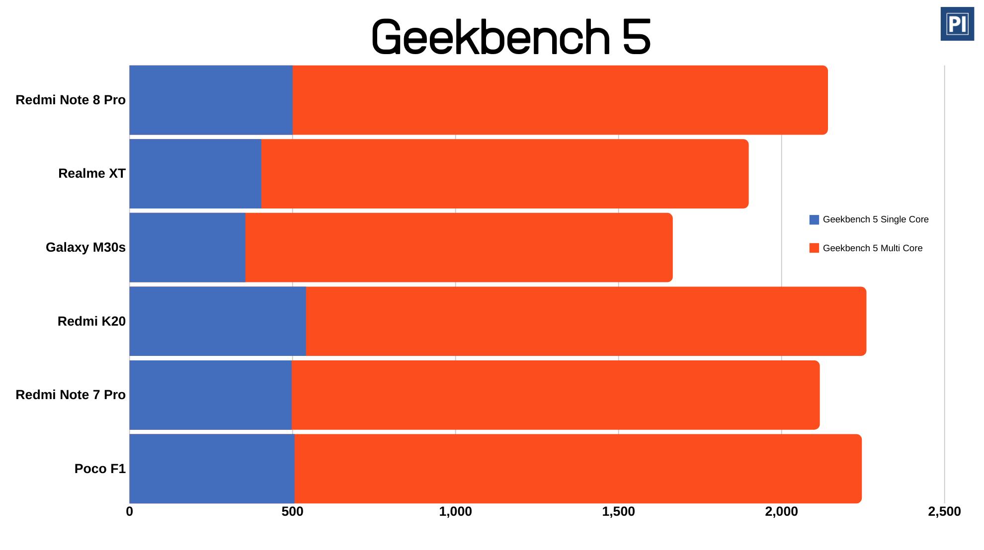 Redmi Note 8 Pro GeekBench 5 Benchmark against Realme XT