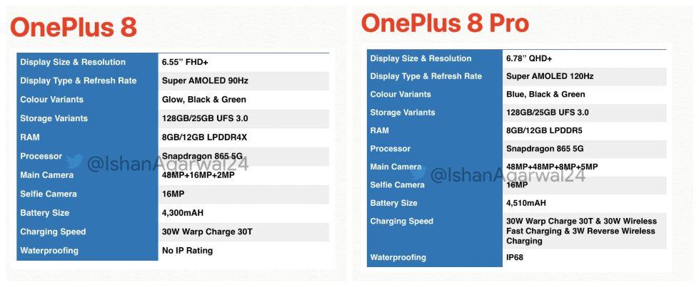 OnePlus 8 specs leak