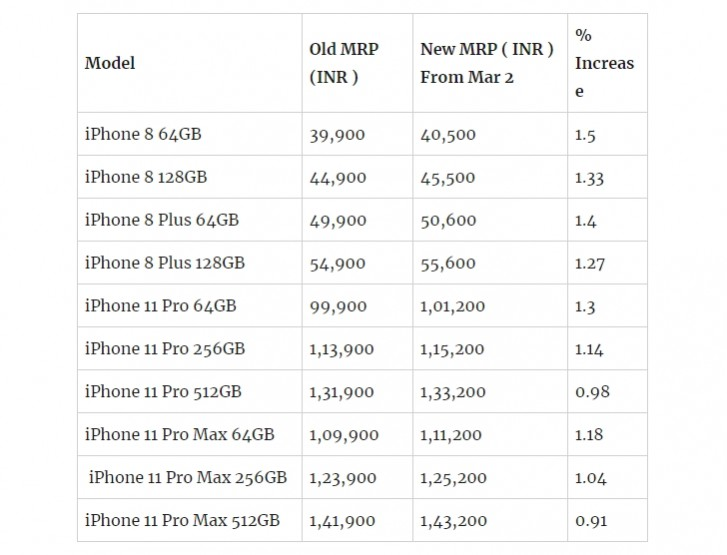 iPhone price hike in India