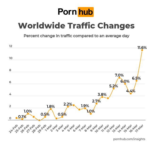 pornhub insights traffic analysis coronavirus
