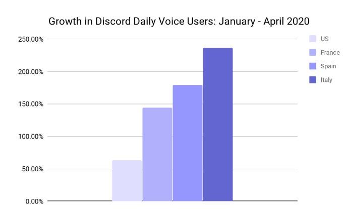 discord growth daily voice users january april 2020 coronavirus