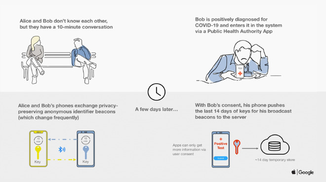 apple google coronavirus lockdown covid-19 app