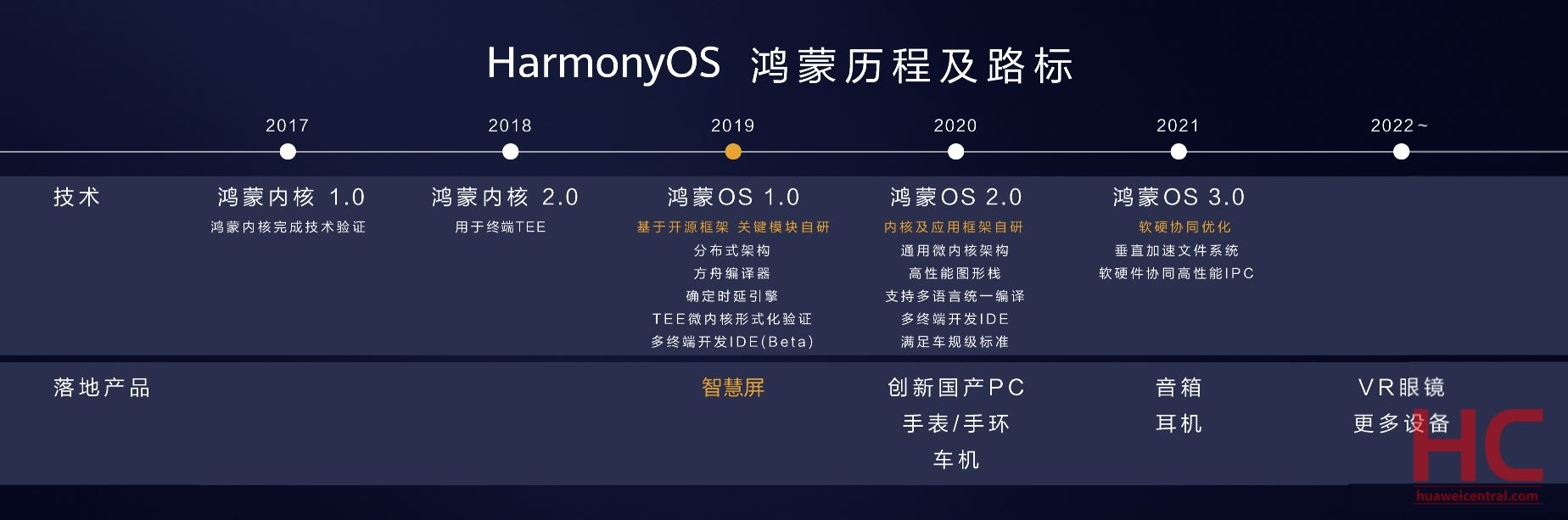 harmonyos 2 timeline