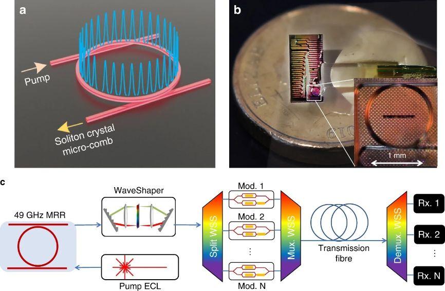 optical chip fastest internet australia coronavirus