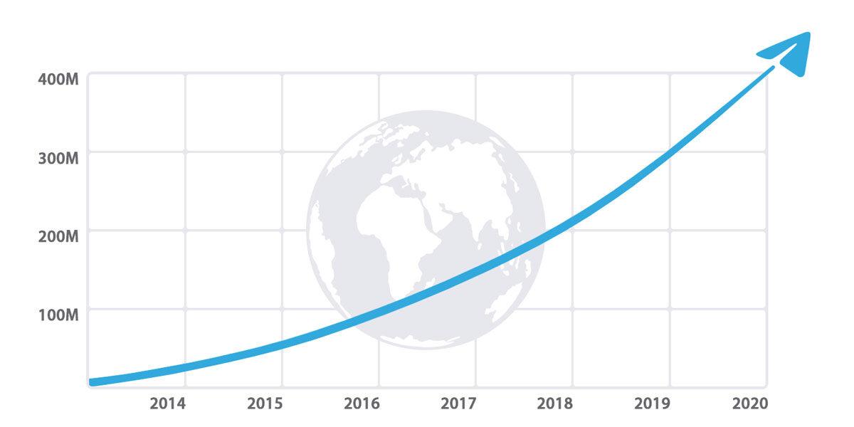 telegram 500 million download google play store