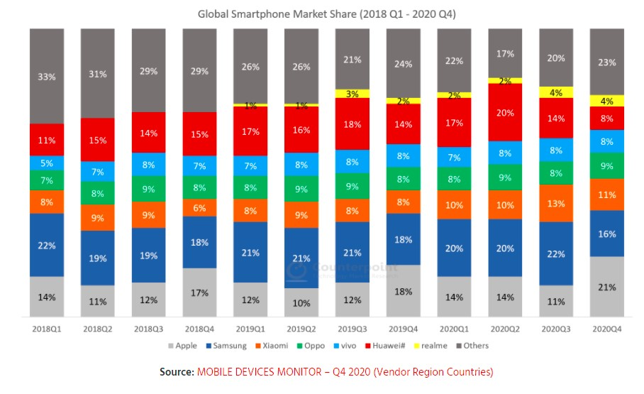 global smartphone market share apple samsung